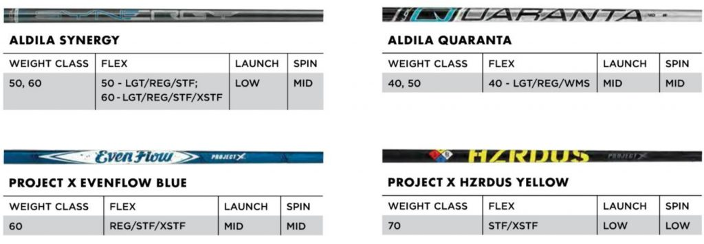 The Callaway Rogue is considered a top golf club because of the shaft selection from Aldila, and Project X.